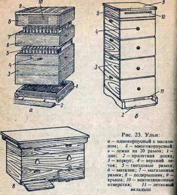 The device of hives and their classification