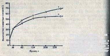 Inversión de sacarosa