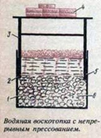 El horno de cera más simple