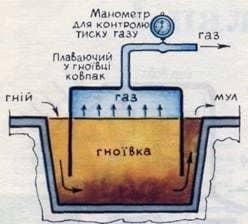 Planta de biogás simple